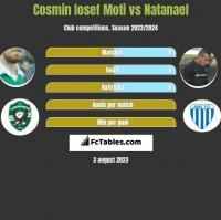 Cosmin Iosef Moti vs Natanael h2h player stats