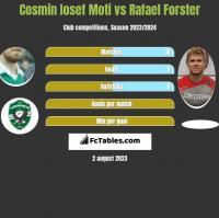 Cosmin Iosef Moti vs Rafael Forster h2h player stats