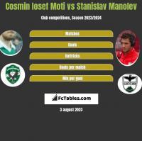 Cosmin Iosef Moti vs Stanislav Manolev h2h player stats