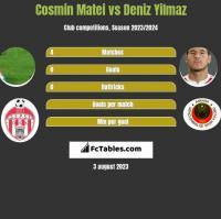 Cosmin Matei vs Deniz Yilmaz h2h player stats