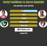 Costel Pantilimon vs Darren Randolph h2h player stats