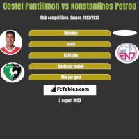 Costel Pantilimon vs Konstantinos Petrou h2h player stats