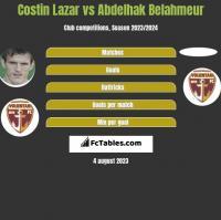 Costin Lazar vs Abdelhak Belahmeur h2h player stats
