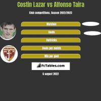Costin Lazar vs Alfonso Taira h2h player stats