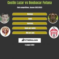 Costin Lazar vs Boubacar Fofana h2h player stats