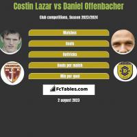 Costin Lazar vs Daniel Offenbacher h2h player stats