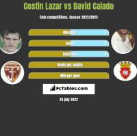 Costin Lazar vs David Caiado h2h player stats