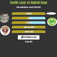 Costin Lazar vs Gabriel Deac h2h player stats