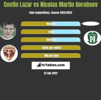Costin Lazar vs Nicolas Martin Gorobsov h2h player stats
