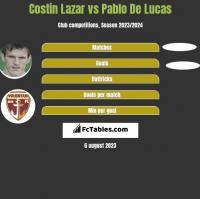 Costin Lazar vs Pablo De Lucas h2h player stats