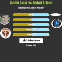 Costin Lazar vs Andrei Artean h2h player stats