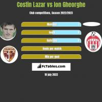 Costin Lazar vs Ion Gheorghe h2h player stats