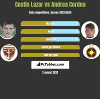 Costin Lazar vs Andrea Cordea h2h player stats