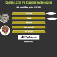 Costin Lazar vs Claudiu Bortoneanu h2h player stats