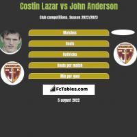 Costin Lazar vs John Anderson h2h player stats