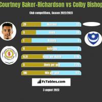 Courtney Baker-Richardson vs Colby Bishop h2h player stats