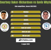 Courtney Baker-Richardson vs Gavin Whyte h2h player stats