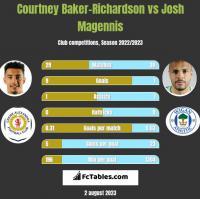 Courtney Baker-Richardson vs Josh Magennis h2h player stats