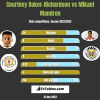 Courtney Baker-Richardson vs Mikael Mandron h2h player stats