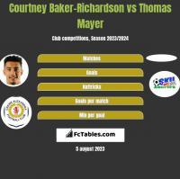 Courtney Baker-Richardson vs Thomas Mayer h2h player stats