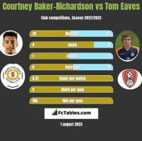 Courtney Baker-Richardson vs Tom Eaves h2h player stats