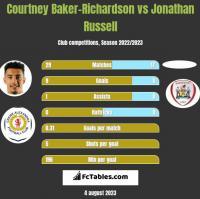 Courtney Baker-Richardson vs Jonathan Russell h2h player stats