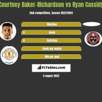 Courtney Baker-Richardson vs Ryan Cassidy h2h player stats