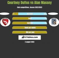 Courtney Duffus vs Alan Massey h2h player stats