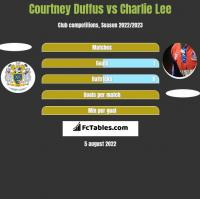 Courtney Duffus vs Charlie Lee h2h player stats