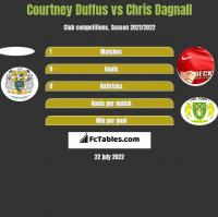 Courtney Duffus vs Chris Dagnall h2h player stats