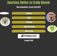 Courtney Duffus vs Craig Alcock h2h player stats
