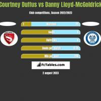 Courtney Duffus vs Danny Lloyd-McGoldrick h2h player stats