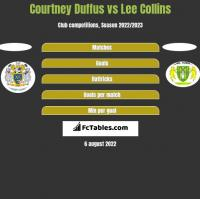Courtney Duffus vs Lee Collins h2h player stats