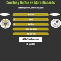 Courtney Duffus vs Marc Richards h2h player stats