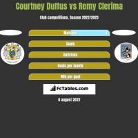 Courtney Duffus vs Remy Clerima h2h player stats