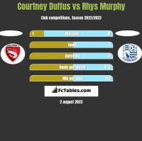 Courtney Duffus vs Rhys Murphy h2h player stats