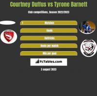 Courtney Duffus vs Tyrone Barnett h2h player stats