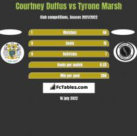 Courtney Duffus vs Tyrone Marsh h2h player stats