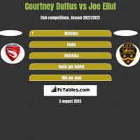 Courtney Duffus vs Joe Ellul h2h player stats