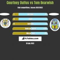 Courtney Duffus vs Tom Bearwish h2h player stats