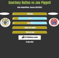 Courtney Duffus vs Joe Piggott h2h player stats