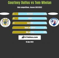 Courtney Duffus vs Tom Whelan h2h player stats