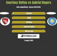 Courtney Duffus vs Gabriel Rogers h2h player stats
