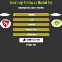 Courtney Duffus vs Daniel Ojo h2h player stats