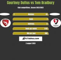 Courtney Duffus vs Tom Bradbury h2h player stats