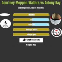 Courtney Meppen-Walters vs Antony Kay h2h player stats