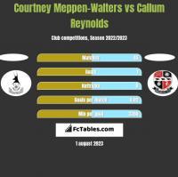 Courtney Meppen-Walters vs Callum Reynolds h2h player stats
