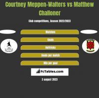 Courtney Meppen-Walters vs Matthew Challoner h2h player stats