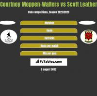 Courtney Meppen-Walters vs Scott Leather h2h player stats