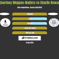 Courtney Meppen-Walters vs Charlie Rowan h2h player stats